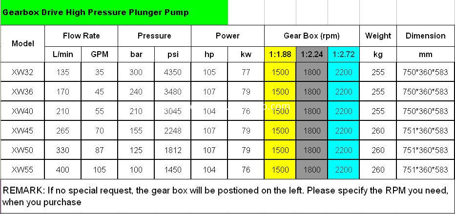 gearbox drive plunger pump specification sheet