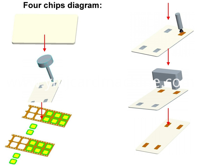 Four Chips Milling and Embedding Machine
