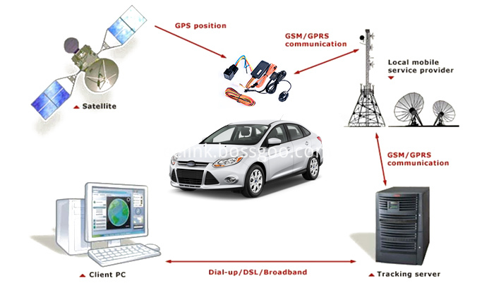 tracking gps gprs flowchart