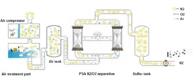 PSA nitrogen generator process flow