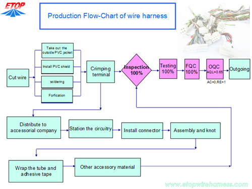 cable assy flow chart