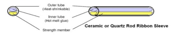 ceramic fiber optic heat shrink sleeves data