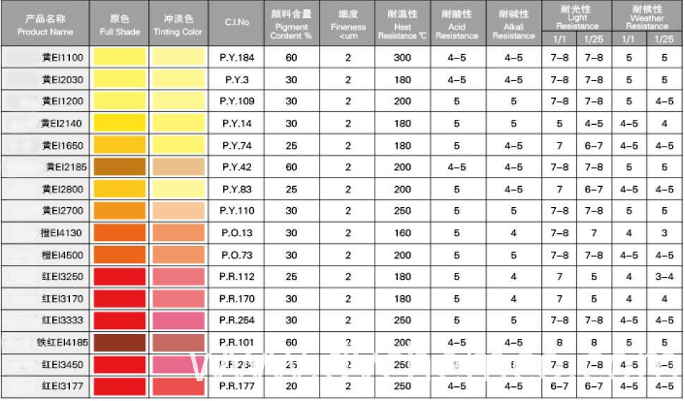 Pigment Dispersion For Paints (EI-IO)1