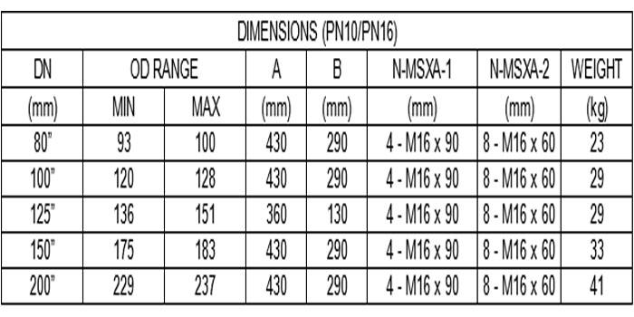 encapsulation clamp list