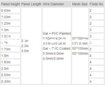 ISO9001 PVC lackiert 3d geschweißte Gitter-Zaun