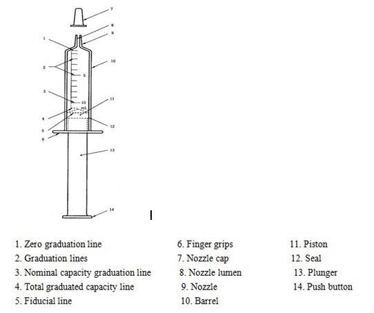 syringe structure