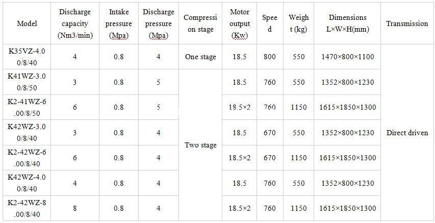 Piston Air Compressor Technical Data