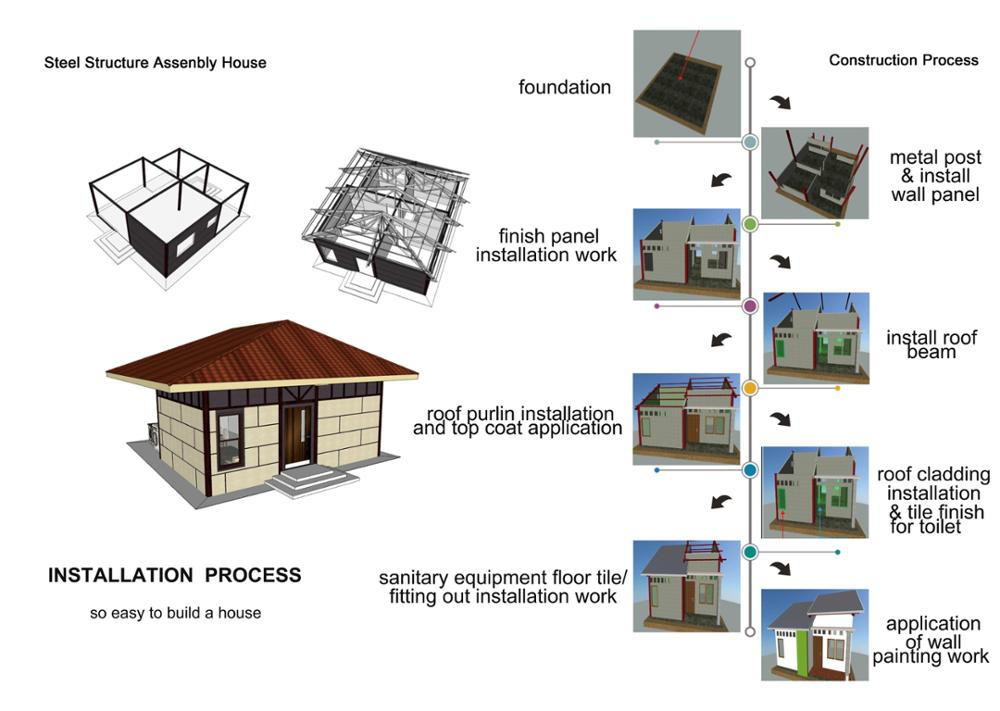 frame and installation process