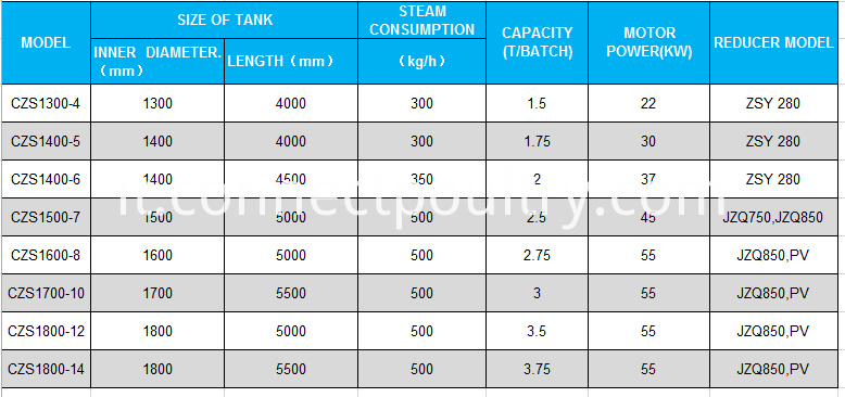 batch cooker specification