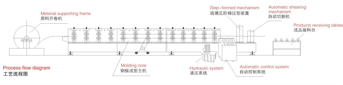 Metal tile shaping machine