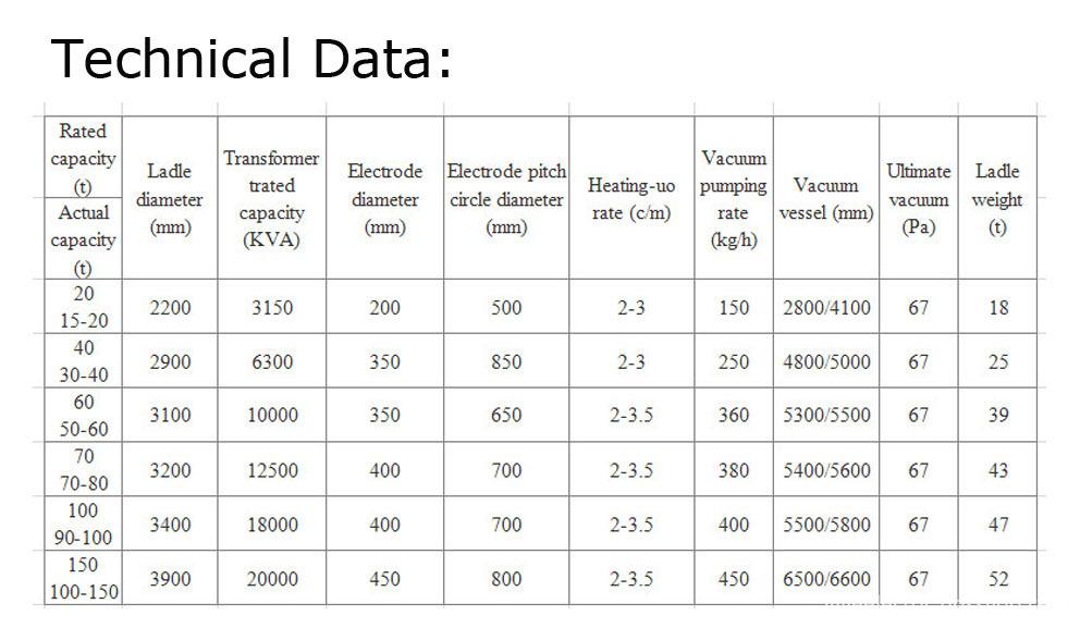 LF, VOD, VD type ladle refining furnaces data