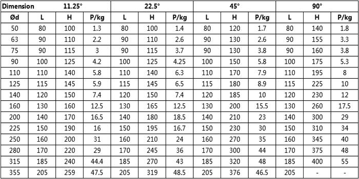 PVC 90 Deg Socket Bend list