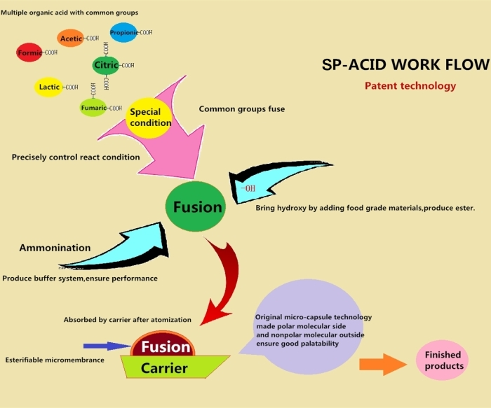 Special Process Sp Acid