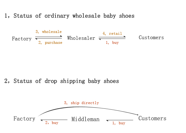 Wholesale and drop shipping baby shoes