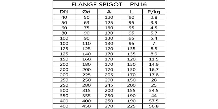 PVC flanged spigot list