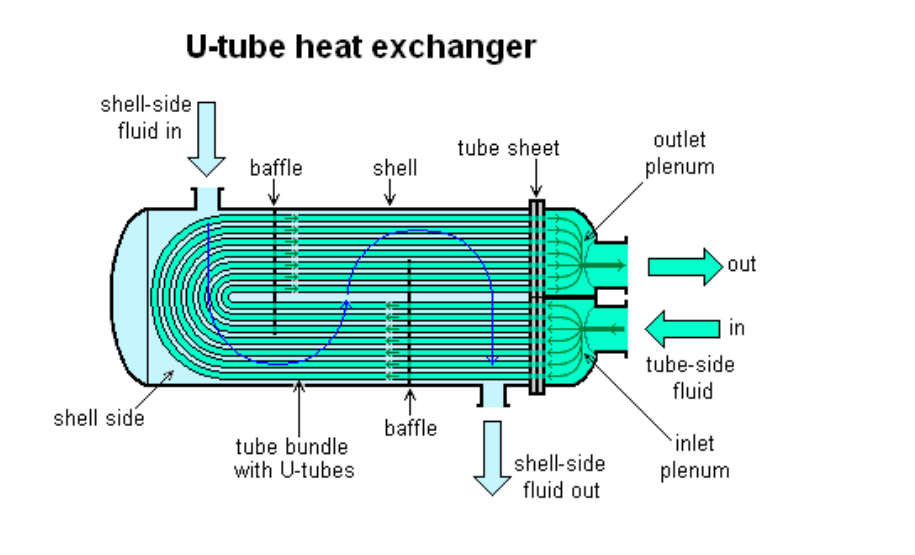 Axial Flow Heat Exchanger : China shell and tube heat exchanger manufacturers
