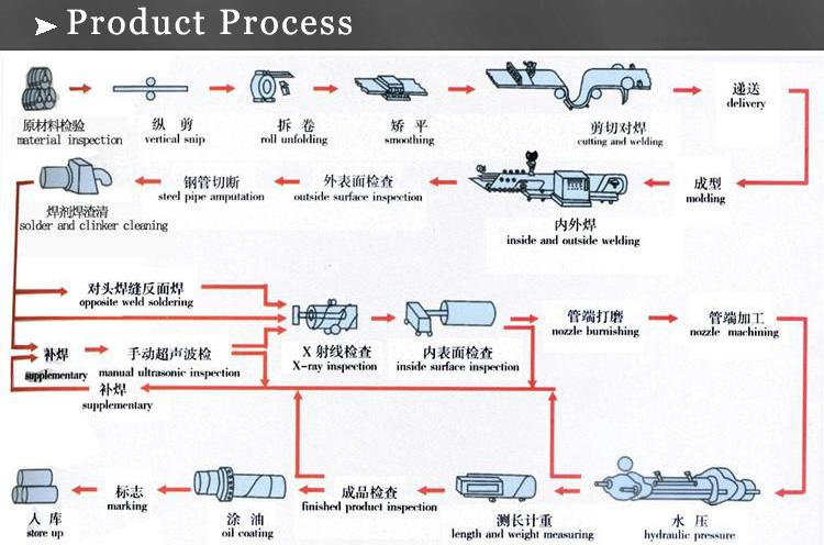 erw process
