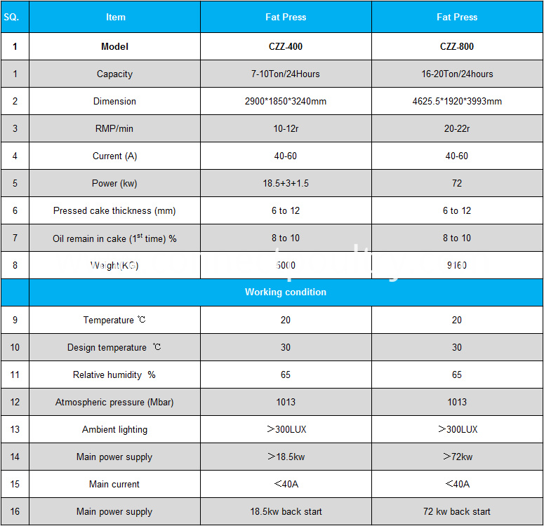 fat press specification