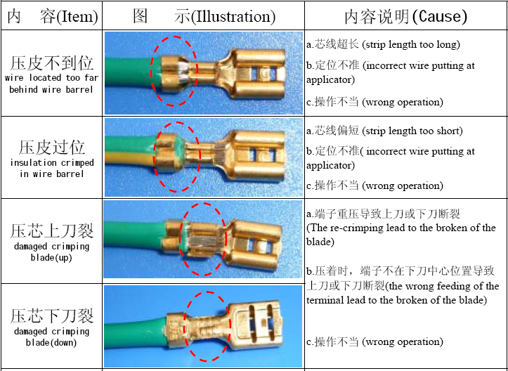 Crimping standard and defect