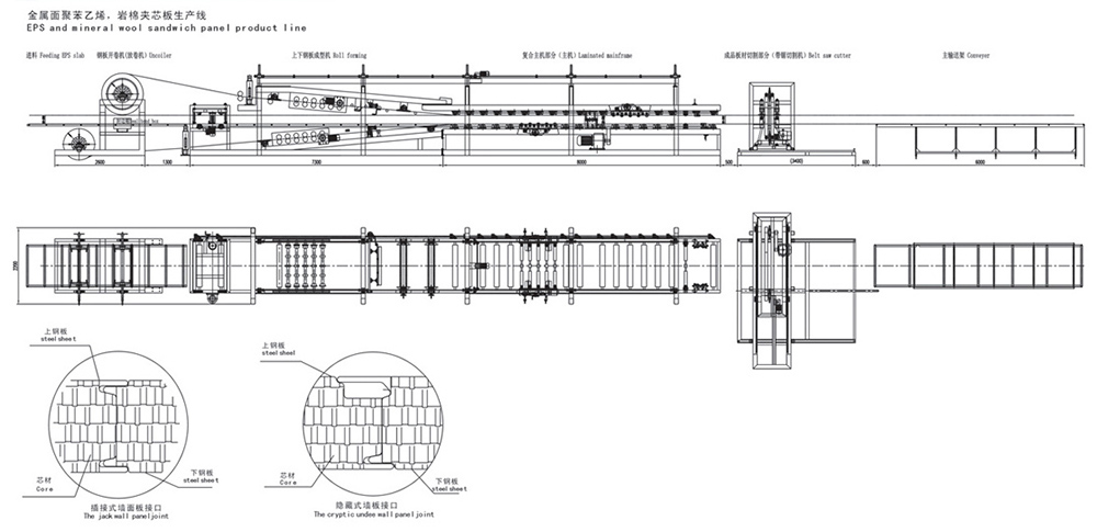 Layout of the EPS sandwich panel production line01