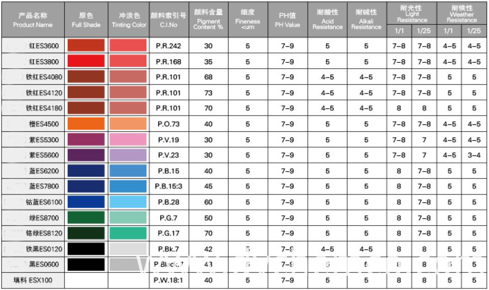 Pigment Dispersion For Water-Base Products (E-S)2