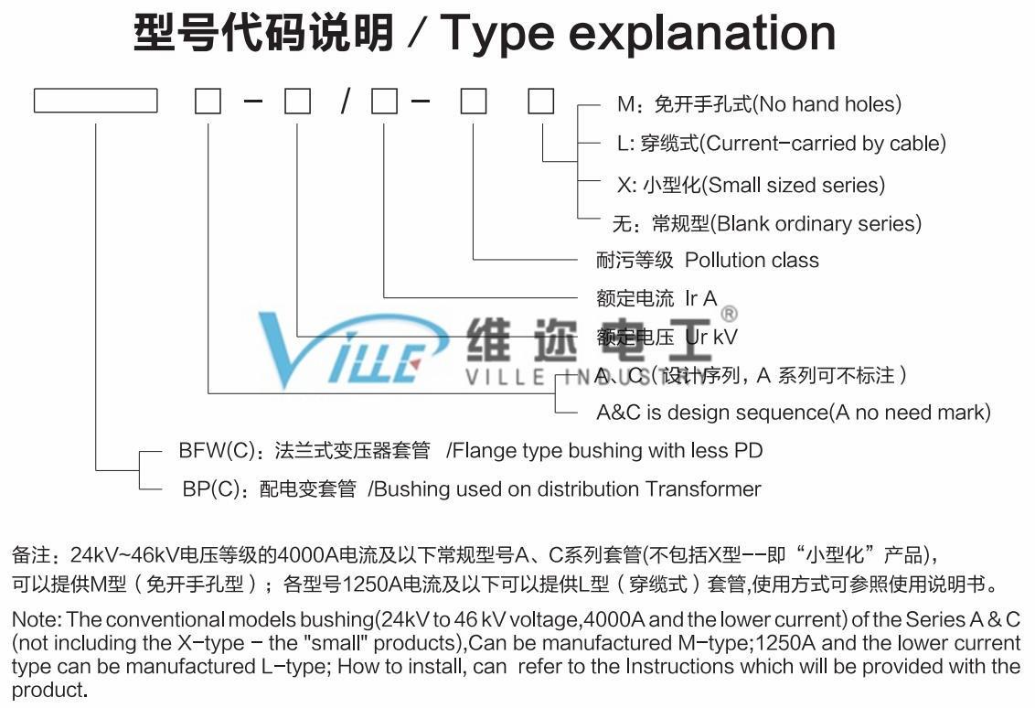 Type explanation