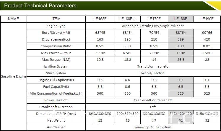 Copy Gasoline/Petrol Generator Engine for Honda with 2HP-35HP Engine