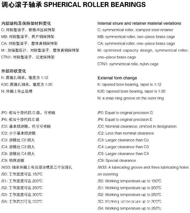 China OEM Good Performance Spherical Roller Bearing (24080)