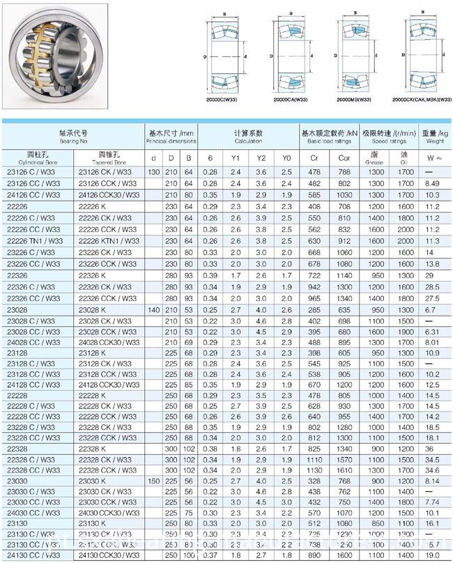 Bearing Spherical Roller Bearing (23068 CA CC MB)