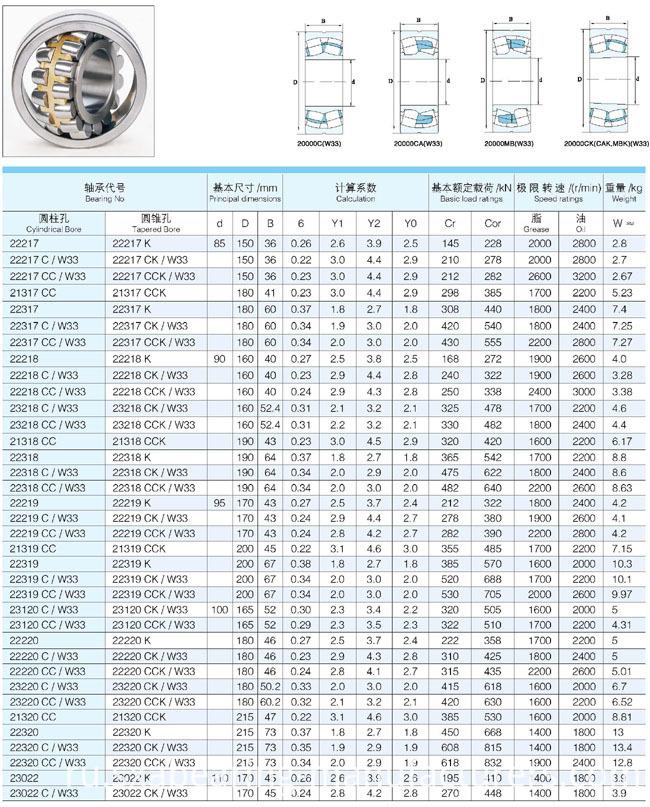 China Industrial Bearings Spherical Plain Roller Bearing (22320)